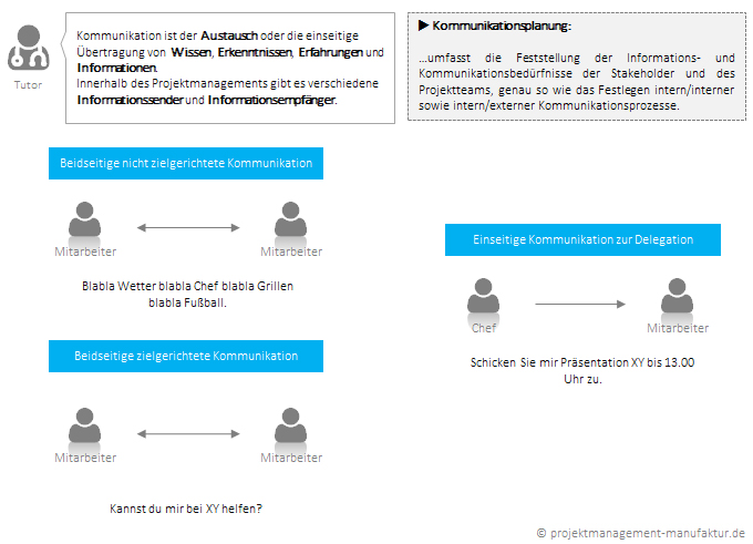 Kommunikationsmatrix Und Kommunikationsplanung 2